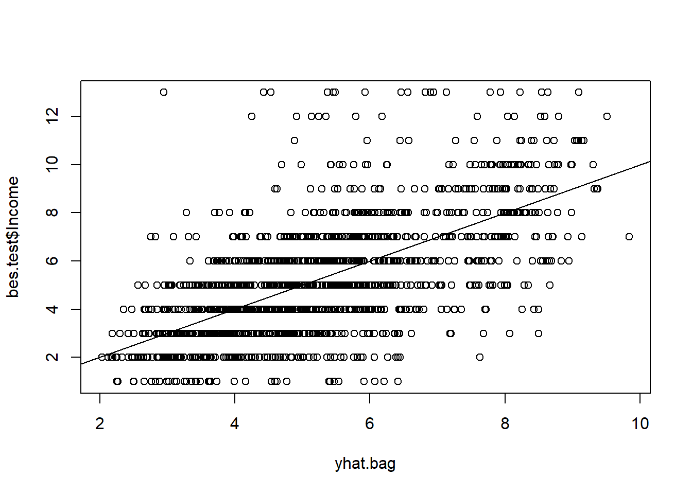 Lab 8 – Tree-based Methods